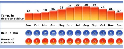 Cyprus Average Temperature Weather Chart golf break